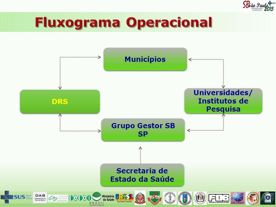 DRS Municípios Universidades/ Institutos de Pesquisa Secretaria de Estado da Saúde Grupo Gestor SB SP
