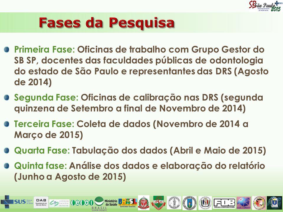Primeira Fase: Oficinas de trabalho com Grupo Gestor do SB SP, docentes das faculdades públicas de odontologia do estado de São Paulo e representantes das DRS (Agosto de 2014) Segunda Fase: Oficinas de calibração nas DRS (segunda quinzena de Setembro a final de Novembro de 2014) Terceira Fase: Coleta de dados (Novembro de 2014 a Março de 2015) Quarta Fase: Tabulação dos dados (Abril e Maio de 2015) Quinta fase: Análise dos dados e elaboração do relatório (Junho a Agosto de 2015)