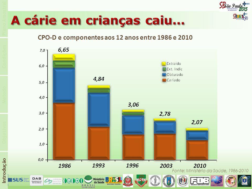 CPO-D e componentes aos 12 anos entre 1986 e 2010 Fonte: Ministério da Saúde, 1986-2010 Introdução Objetivos Método Condições Plano Amostral