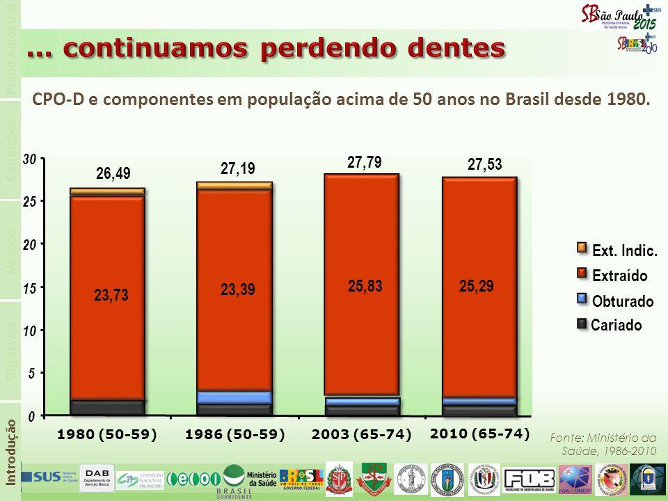 CPO-D e componentes em população acima de 50 anos no Brasil desde 1980. Fonte: Ministério da Saúde, 1986-2010 Ext. Indic. 23,73 23,39 25,83 0 5 10 15