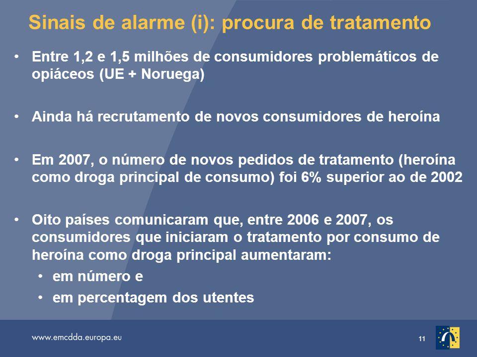 11 Sinais de alarme (i): procura de tratamento Entre 1,2 e 1,5 milhões de consumidores problemáticos de opiáceos (UE + Noruega) Ainda há recrutamento de novos consumidores de heroína Em 2007, o número de novos pedidos de tratamento (heroína como droga principal de consumo) foi 6% superior ao de 2002 Oito países comunicaram que, entre 2006 e 2007, os consumidores que iniciaram o tratamento por consumo de heroína como droga principal aumentaram: em número e em percentagem dos utentes