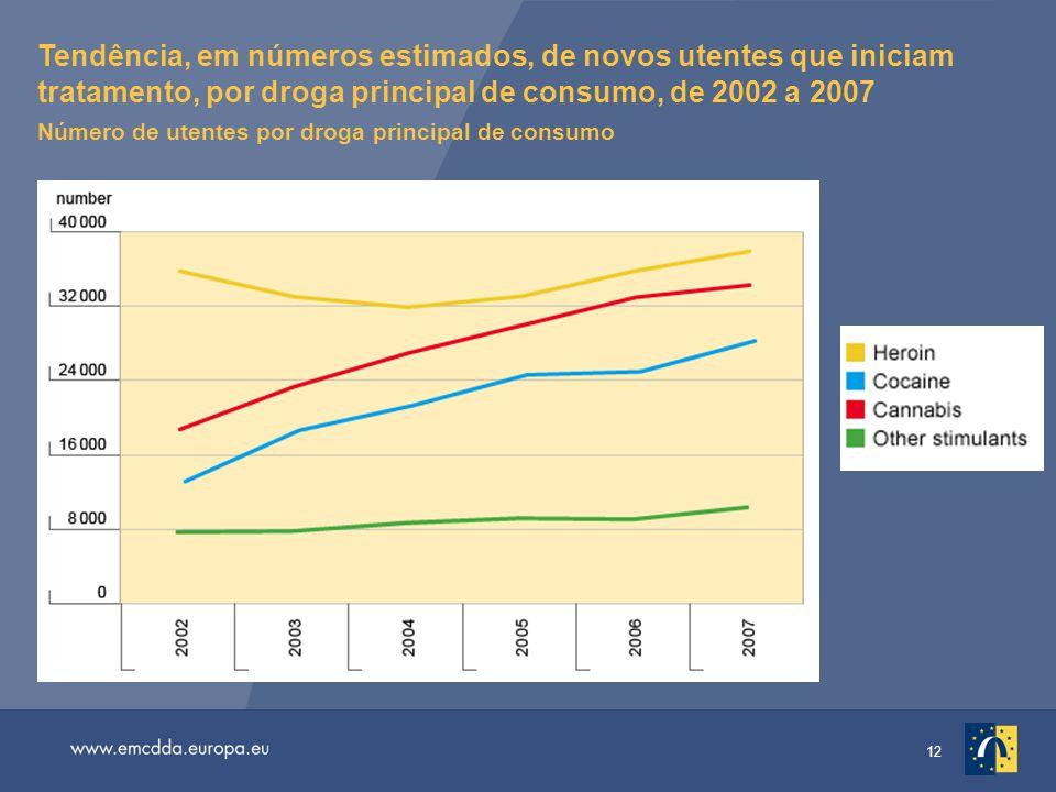 12 Tendência, em números estimados, de novos utentes que iniciam tratamento, por droga principal de consumo, de 2002 a 2007 Número de utentes por droga principal de consumo