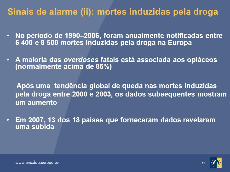 13 Sinais de alarme (ii): mortes induzidas pela droga No período de 1990–2006, foram anualmente notificadas entre 6 400 e 8 500 mortes induzidas pela droga na Europa A maioria das overdoses fatais está associada aos opiáceos (normalmente acima de 85%) Após uma tendência global de queda nas mortes induzidas pela droga entre 2000 e 2003, os dados subsequentes mostram um aumento Em 2007, 13 dos 18 países que forneceram dados revelaram uma subida