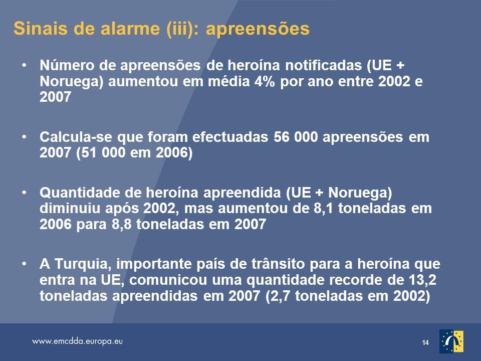 14 Sinais de alarme (iii): apreensões Número de apreensões de heroína notificadas (UE + Noruega) aumentou em média 4% por ano entre 2002 e 2007 Calcula-se que foram efectuadas 56 000 apreensões em 2007 (51 000 em 2006) Quantidade de heroína apreendida (UE + Noruega) diminuiu após 2002, mas aumentou de 8,1 toneladas em 2006 para 8,8 toneladas em 2007 A Turquia, importante país de trânsito para a heroína que entra na UE, comunicou uma quantidade recorde de 13,2 toneladas apreendidas em 2007 (2,7 toneladas em 2002)