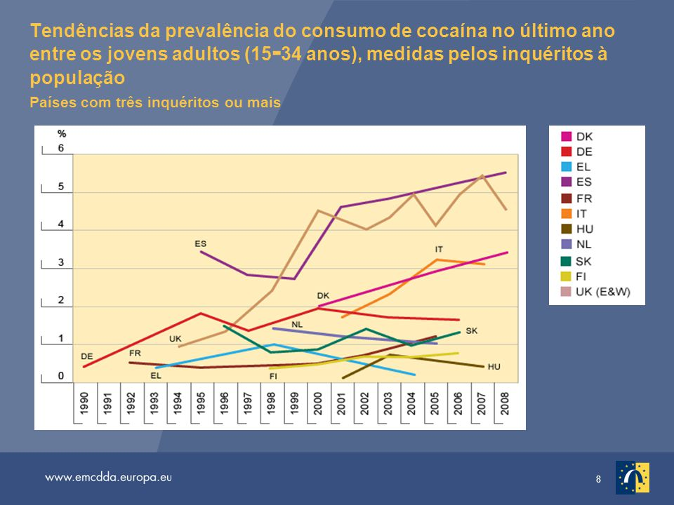 8 Tendências da prevalência do consumo de cocaína no último ano entre os jovens adultos (15 - 34 anos), medidas pelos inquéritos à população Países com três inquéritos ou mais