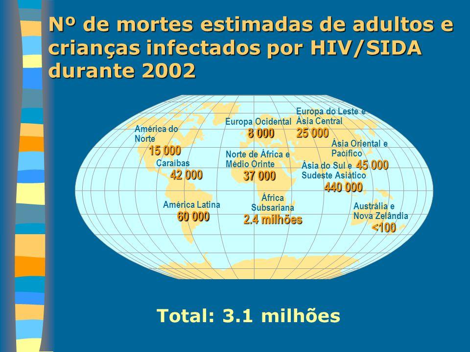 Nº de mortes estimadas de adultos e crianças infectados por HIV/SIDA durante 2002 Total: 3.1 milhões Europa Ocidental 8 000 Norte de África e Médio Or