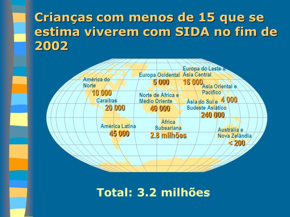 Crianças com menos de 15 que se estima viverem com SIDA no fim de 2002 Europa Ocidental 5 000 Norte de África e Médio Oriente 40 000 África Subsariana