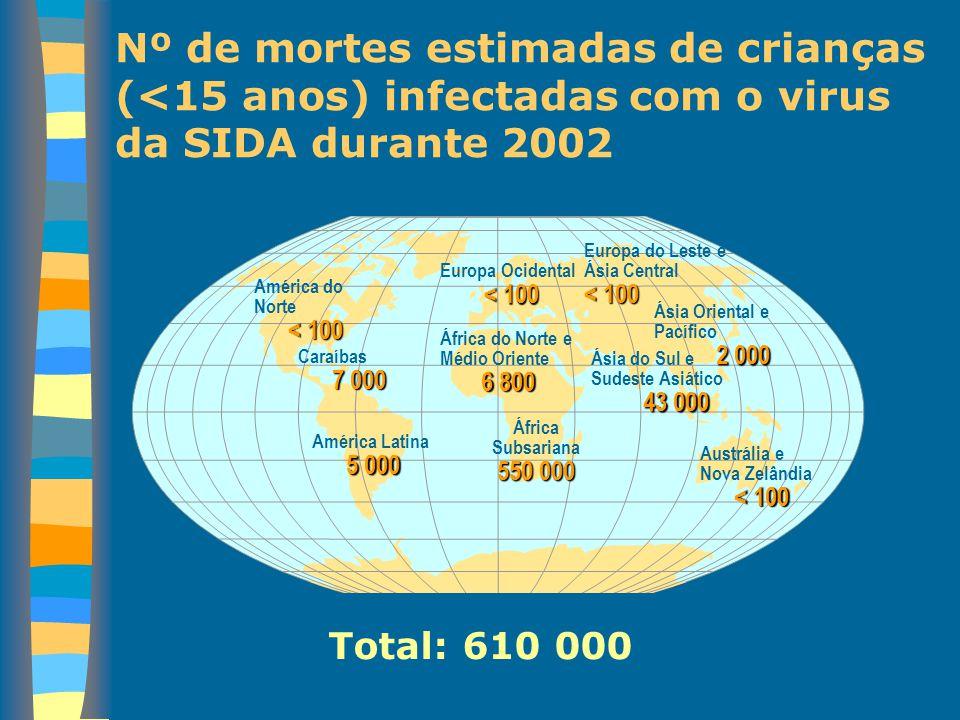 Nº de mortes estimadas de crianças (<15 anos) infectadas com o virus da SIDA durante 2002 Europa Ocidental < 100 África do Norte e Médio Oriente 6 800