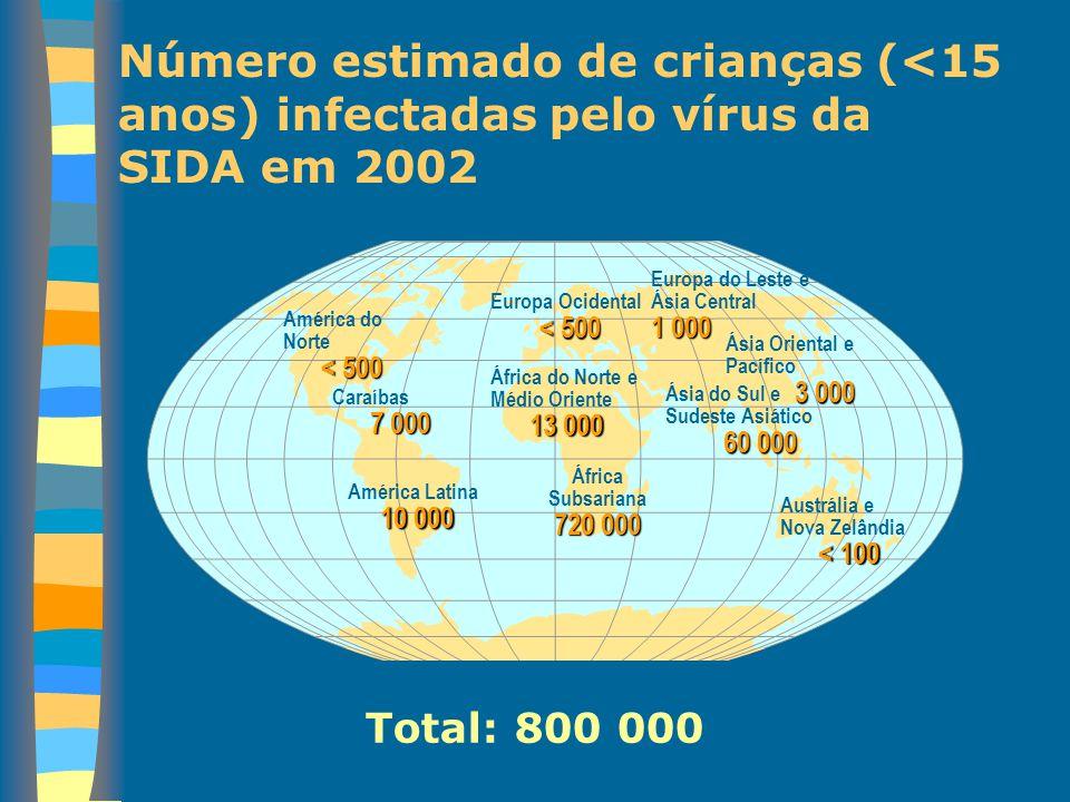 Número estimado de crianças (<15 anos) infectadas pelo vírus da SIDA em 2002 Europa Ocidental < 500 África do Norte e Médio Oriente 13 000 África Subs