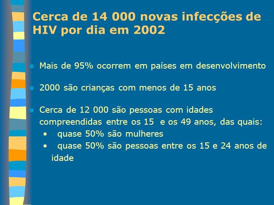 Cerca de 14 000 novas infecções de HIV por dia em 2002 Mais de 95% ocorrem em países em desenvolvimento 2000 são crianças com menos de 15 anos Cerca d