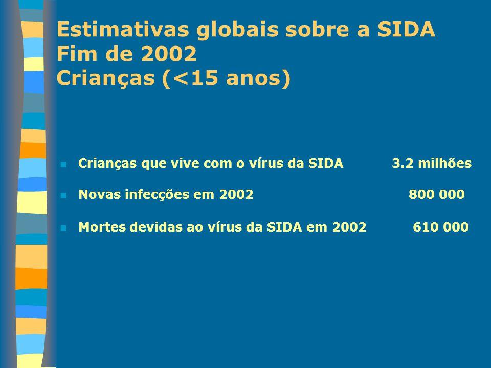 Crianças que vive com o vírus da SIDA 3.2 milhões Novas infecções em 2002 800 000 Mortes devidas ao vírus da SIDA em 2002 610 000 Estimativas globais