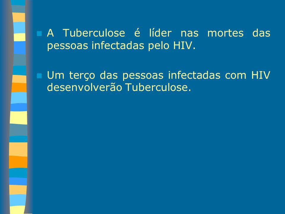 A Tuberculose é líder nas mortes das pessoas infectadas pelo HIV. Um terço das pessoas infectadas com HIV desenvolverão Tuberculose.