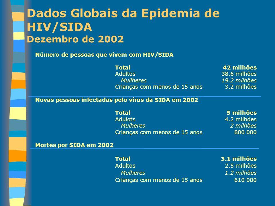 Dados Globais da Epidemia de HIV/SIDA Dezembro de 2002 Número de pessoas que vivem com HIV/SIDA Total42 milhões Adultos38.6 milhões Mullheres19.2 milh