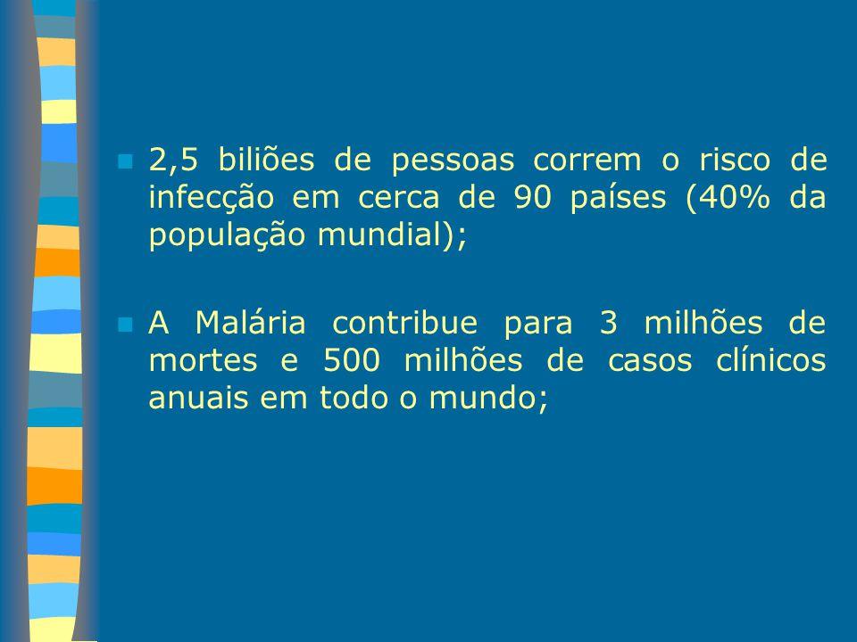 2,5 biliões de pessoas correm o risco de infecção em cerca de 90 países (40% da população mundial); A Malária contribue para 3 milhões de mortes e 500
