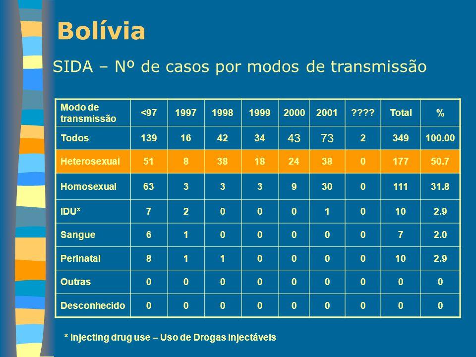 Bolívia SIDA – Nº de casos por modos de transmissão Modo de transmissão <9719971998199920002001????Total% Todos139164234 4373 2349100.00 Heterosexual5