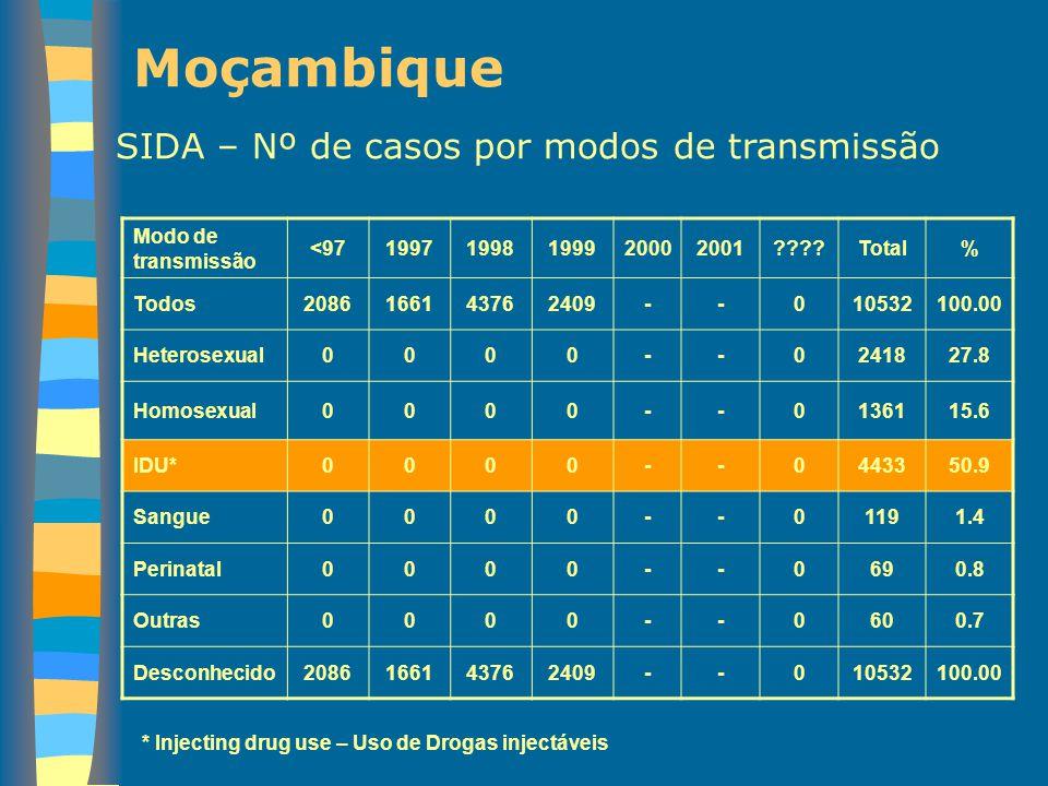 Moçambique SIDA – Nº de casos por modos de transmissão Modo de transmissão <9719971998199920002001????Total% Todos2086166143762409--010532100.00 Heter