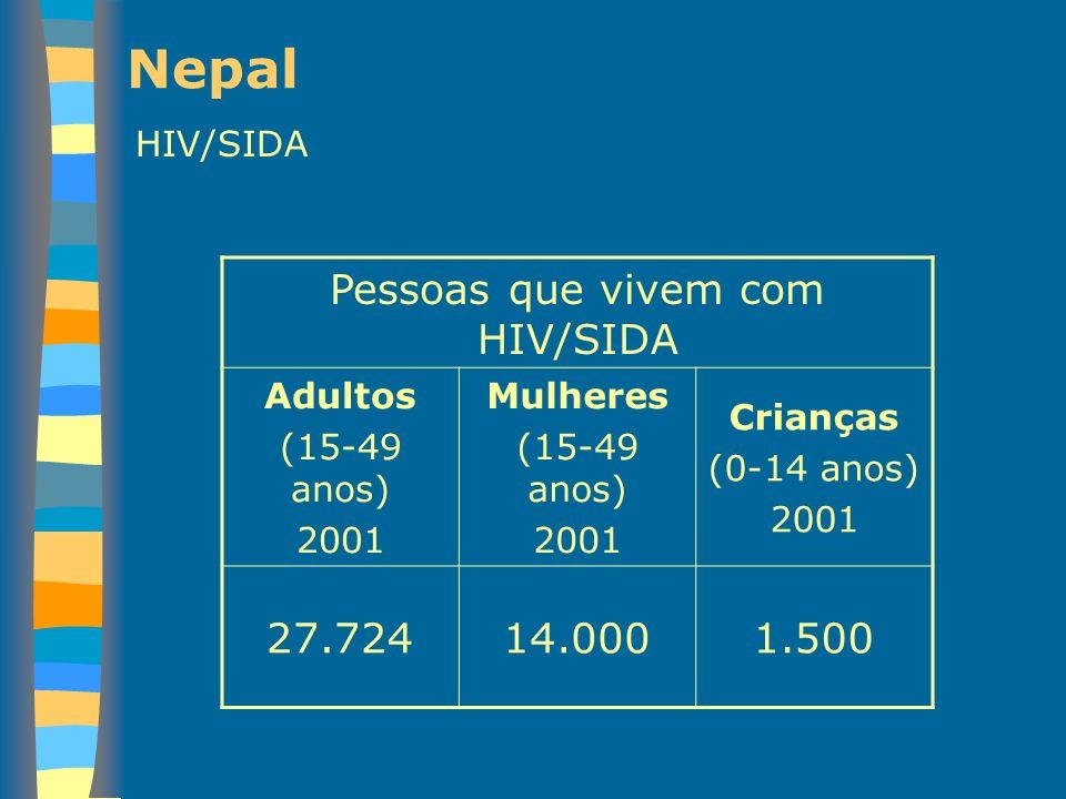 Nepal HIV/SIDA Pessoas que vivem com HIV/SIDA Adultos (15-49 anos) 2001 Mulheres (15-49 anos) 2001 Crianças (0-14 anos) 2001 27.72414.0001.500