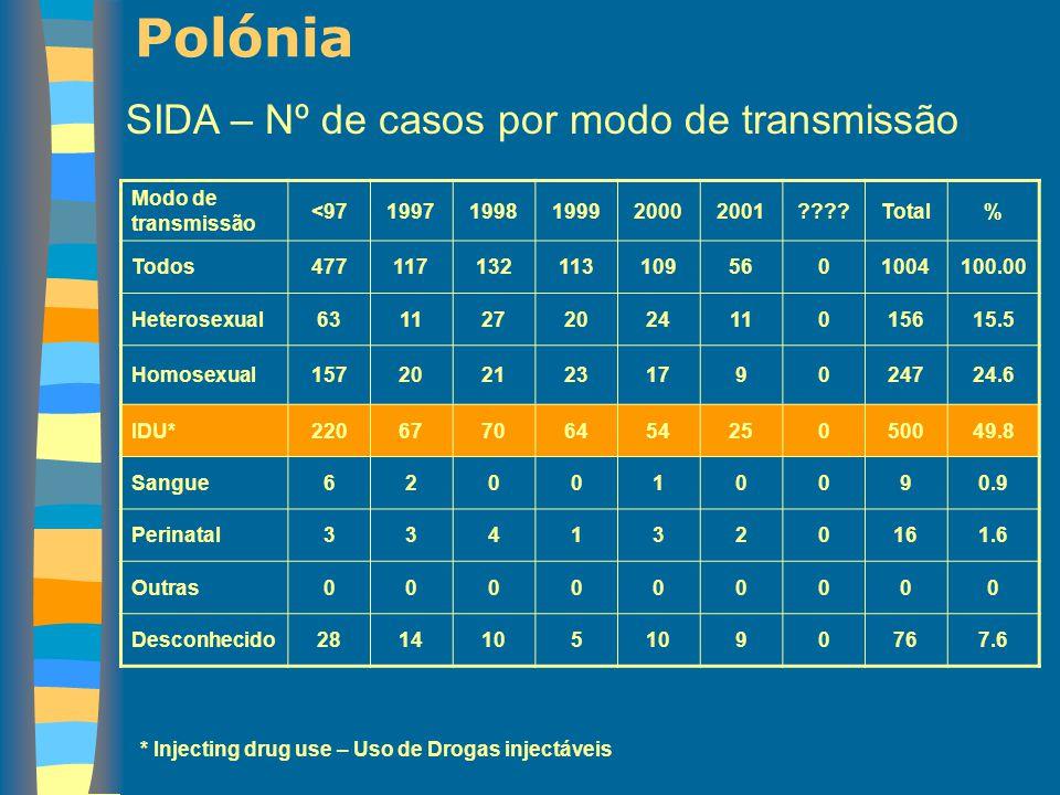Polónia SIDA – Nº de casos por modo de transmissão Modo de transmissão <9719971998199920002001????Total% Todos4771171321131095601004100.00 Heterosexua