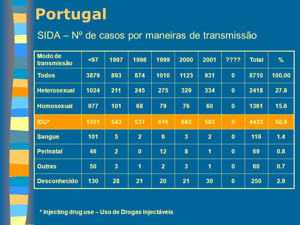Portugal SIDA – Nº de casos por maneiras de transmissão Modo de transmissão <9719971998199920002001????Total% Todos38798938741010112393108710100.00 He
