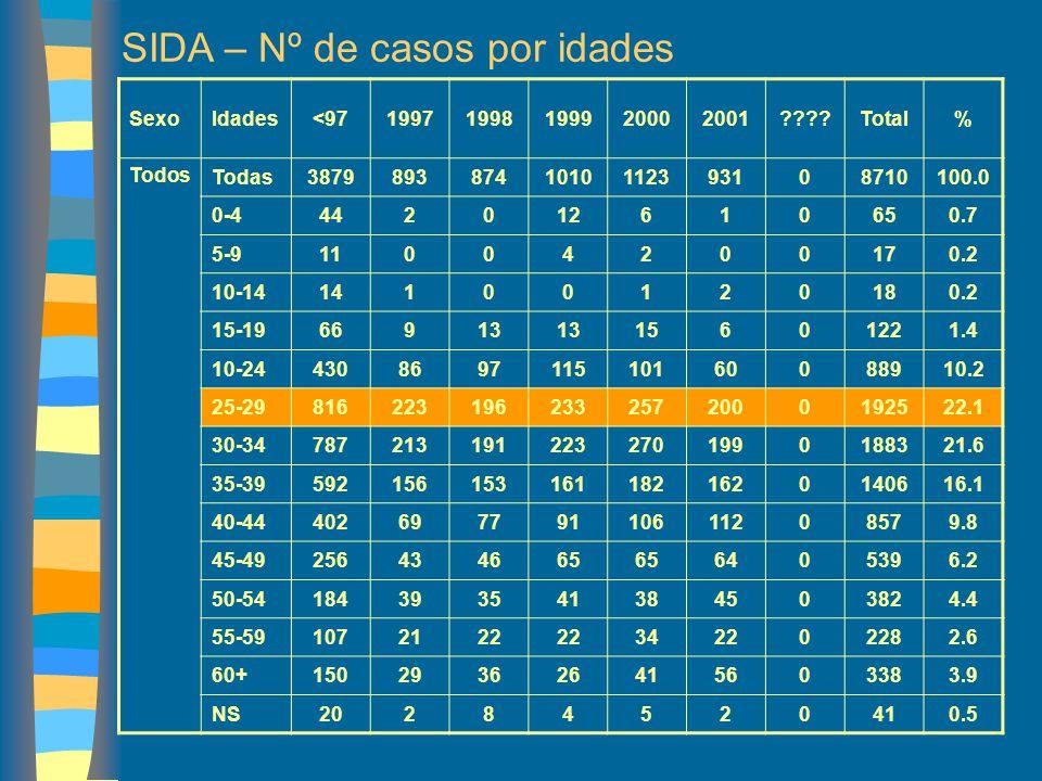 SIDA – Nº de casos por idades SexoIdades<9719971998199920002001????Total% Todos Todas38798938741010112393108710100.0 0-4442012610650.7 5-911004200170.