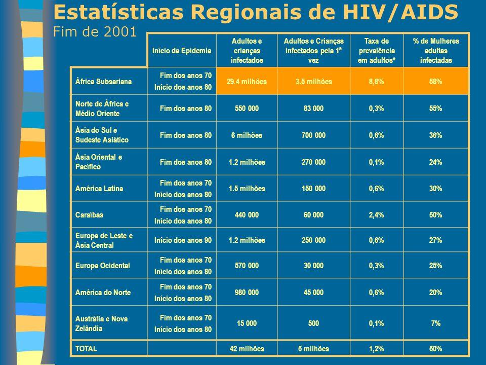 Estatísticas Regionais de HIV/AIDS Fim de 2001 Início da Epidemia Adultos e crianças infectados Adultos e Crianças infectados pela 1ª vez Taxa de prev