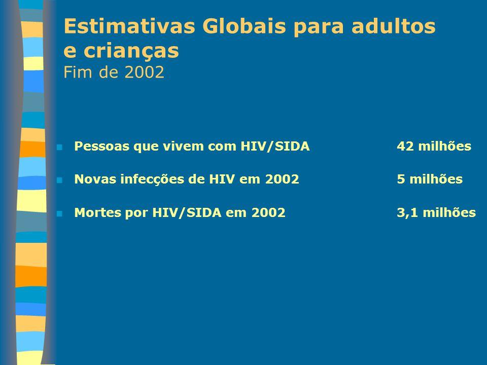 Estimativa de Adultos e Crianças que vivem com HIV/SIDA no fim de 2002 Total: 42 milhões Europa Ocidental 570 000 Norte de África e Médio Oriente 550 000 África Subsariana 29.4 milhões Europa do Leste e Ásia Central 1.2 milhões Ásia do Sul e Sudeste Asiático 6 milhões Austrália e Nova Zelândia 15 000 América do Norte 980 000 Caraíbas 440 000 América Latina 1.5 milhões Ásia Oriental e Pacífico 1.2 milhões