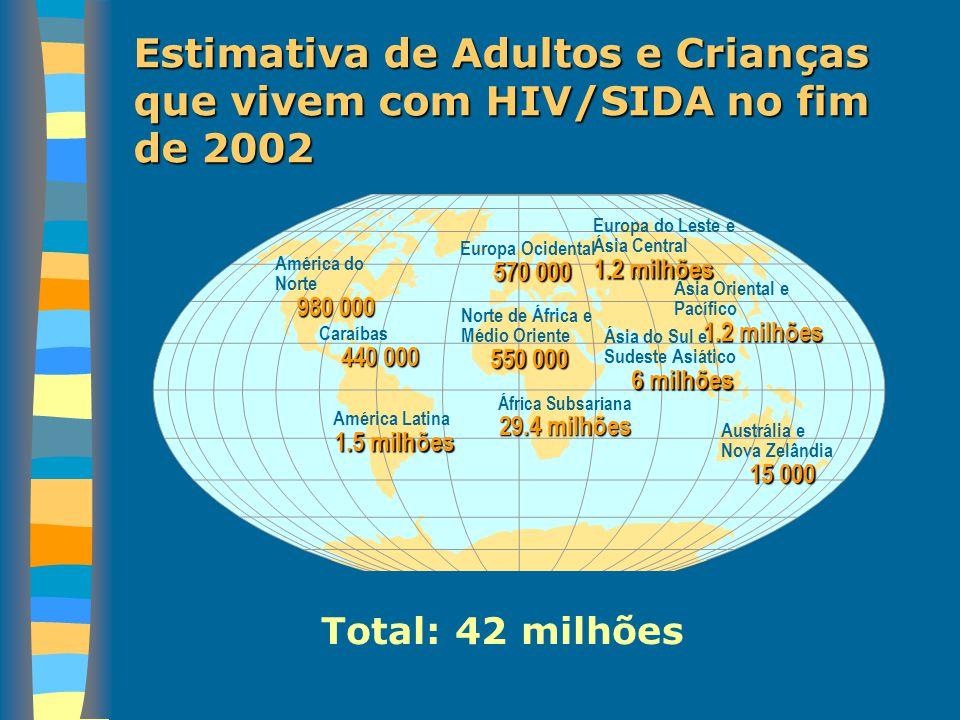 Número estimado de Adultos e Crianças infectados pelo vírus da SIDA em 2002 Total: 5 milhões Europa Ocidental 30 000 Norte de África e Médio Oriente 83 000 África Subsariana 3.5 milhões Europa do Leste e Ásia Central 250 000 Ásia Oriental e Pacífico 270 000 Ásia do Sul e Sudeste Asiático 700 000 Austrália e Nova Zelândia500 América do Norte 45 000 Caraíbas 60 000 América Latina 150 000