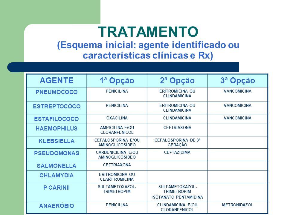 TRATAMENTO (Esquema inicial: agente identificado ou características clínicas e Rx) AGENTE1ª Opção2ª Opção3ª Opção PNEUMOCOCO PENICILINAERITROMICINA OU CLINDAMICINA VANCOMICINA ESTREPTOCOCO PENICILINAERITROMICINA OU CLINDAMICINA VANCOMICINA ESTAFILOCOCO OXACILINACLINDAMICINAVANCOMICINA HAEMOPHILUS AMPICILINA E/OU CLORANFENICOL CEFTRIAXONA KLEBSIELLA CEFALOSPORINA E/OU AMINOGLICOSÍDEO CEFALOSPORINA DE 3ª GERAÇÃO PSEUDOMONAS CARBENICILINA E/OU AMINOGLICOSÍDEO CEFTAZIDIMA SALMONELLA CEFTRIAXONA CHLAMYDIA ERITROMICINA OU CLARITROMICINA P CARINII SULFAMETOXAZOL- TRIMETROPIM ISOTANATO PENTAMIDINA ANAERÓBIO PENICILINACLINDAMICINA E/OU CLORANFENICOL METRONIDAZOL