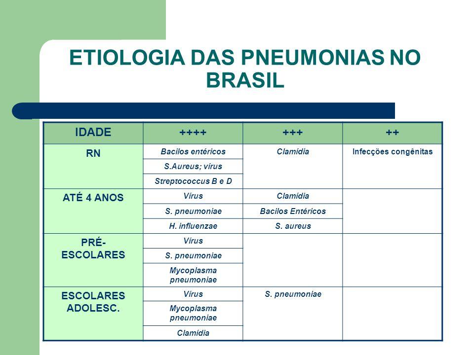 ETIOLOGIA DAS PNEUMONIAS NO BRASIL IDADE+++++++++ RN Bacilos entéricosClamídiaInfecções congênitas S.Aureus; vírus Streptococcus B e D ATÉ 4 ANOS VírusClamídia S.