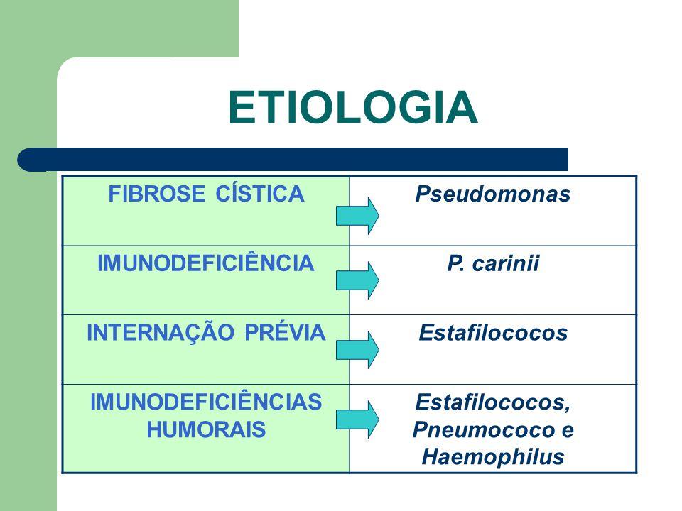 ETIOLOGIA FIBROSE CÍSTICAPseudomonas IMUNODEFICIÊNCIAP.