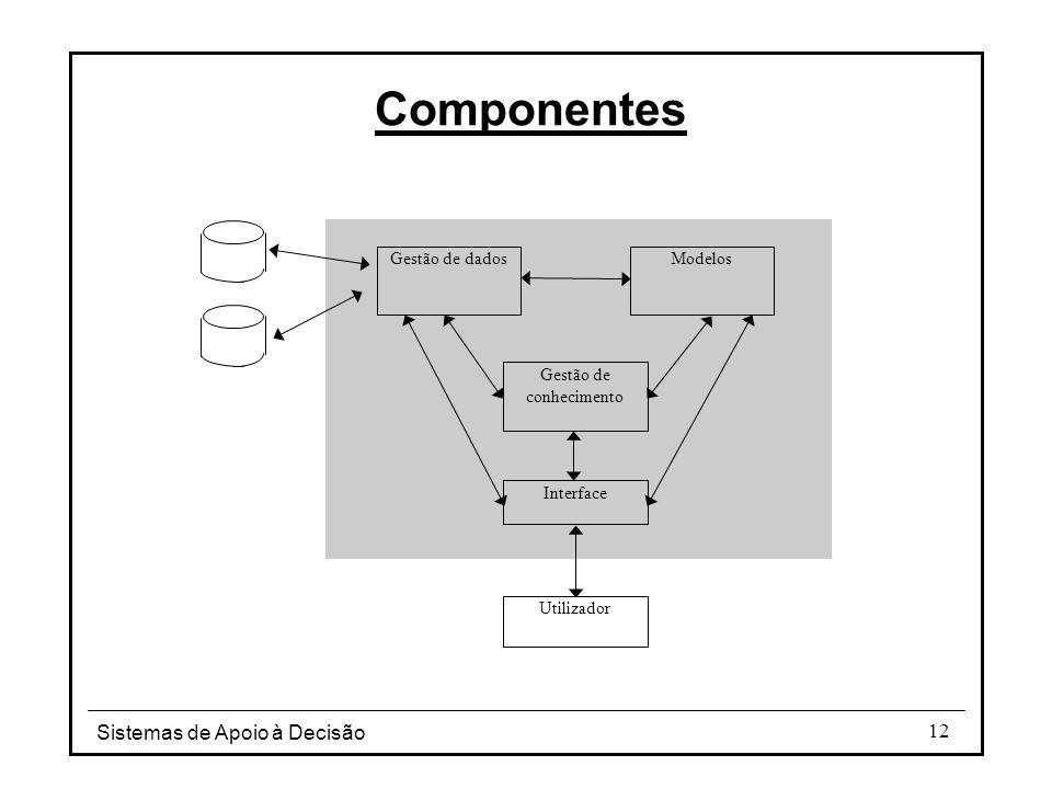 Sistemas de Apoio à Decisão 12 Componentes Gestão de dados Modelos Gestão de conhecimento Interface Utilizador