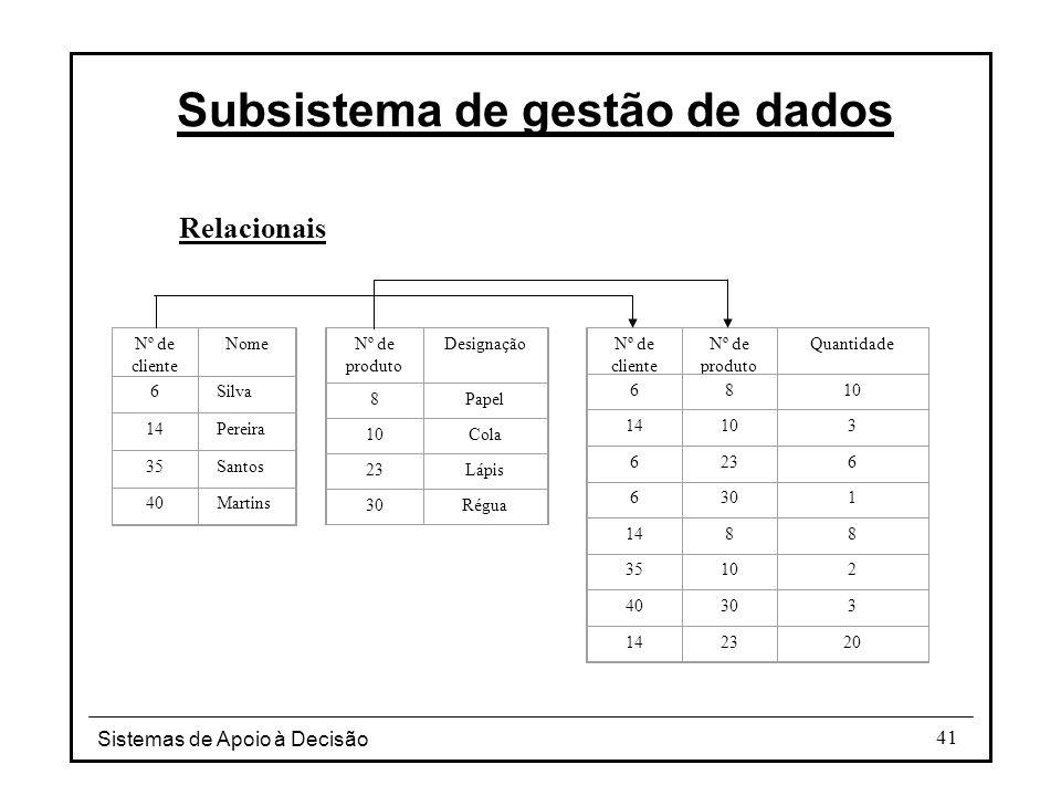 Sistemas de Apoio à Decisão 41 Relacionais Subsistema de gestão de dados Nº de cliente Nome 6Silva 14Pereira 35Santos 40Martins Nº de produto Designaç