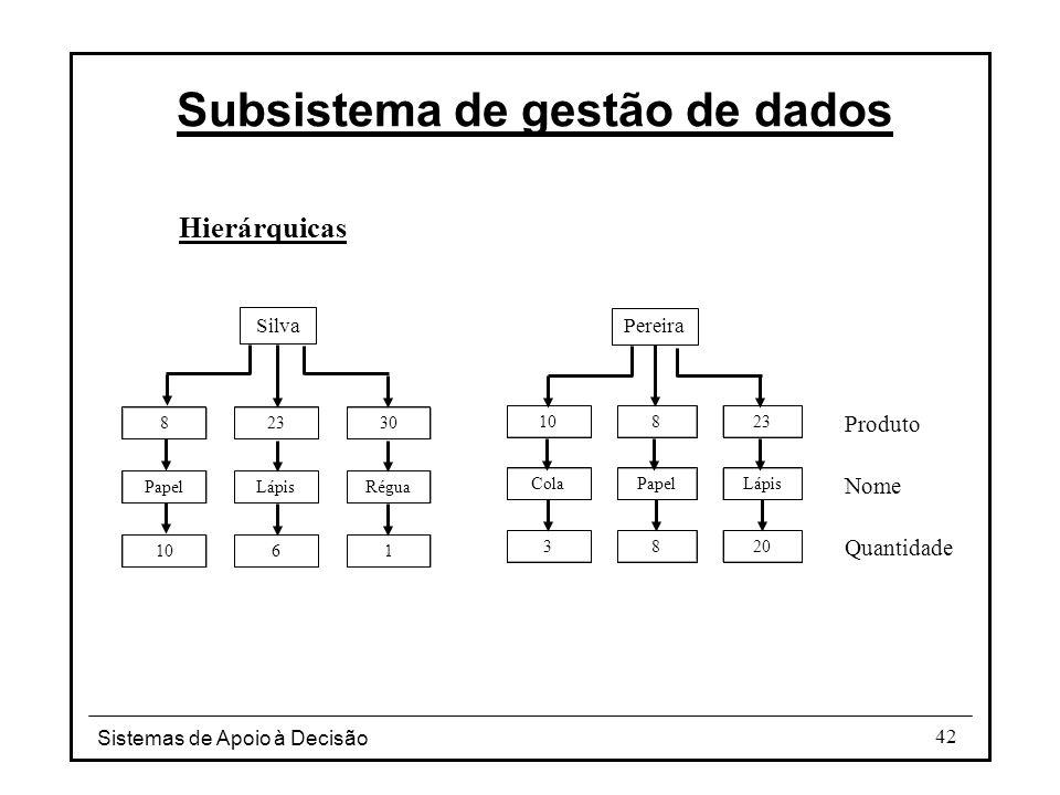 Sistemas de Apoio à Decisão 42 Hierárquicas Subsistema de gestão de dados Produto Nome Quantidade 82330 PapelLápisRégua 1061 823 ColaPapelLápis 3820 S