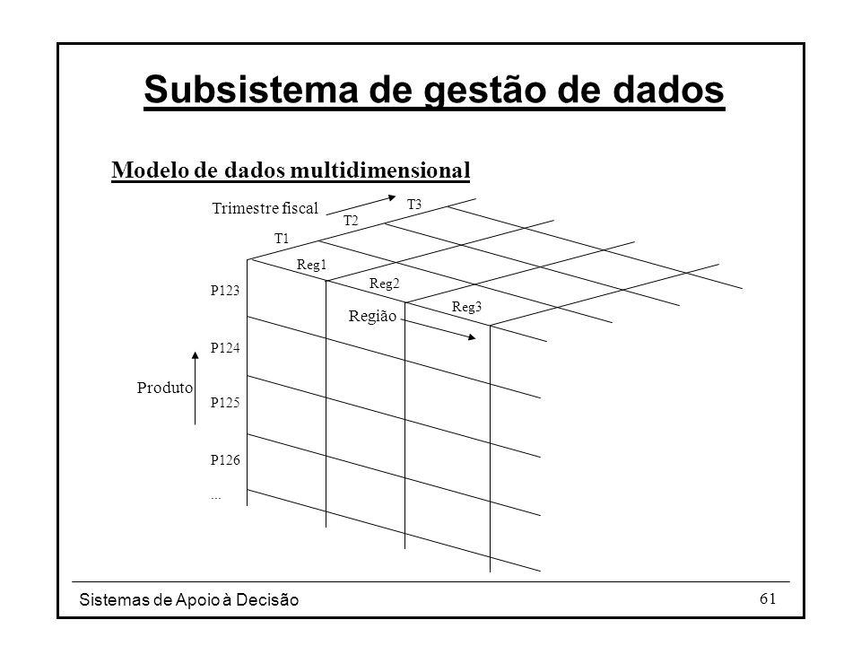 Sistemas de Apoio à Decisão 61 Modelo de dados multidimensional Subsistema de gestão de dados Região Produto Trimestre fiscal P123 P124 P125 P126... R