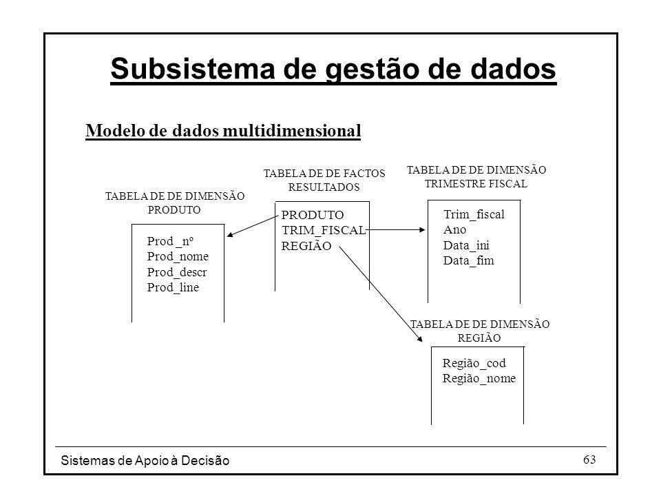 Sistemas de Apoio à Decisão 63 Modelo de dados multidimensional Subsistema de gestão de dados Prod _nº Prod_nome Prod_descr Prod_line PRODUTO TRIM_FIS