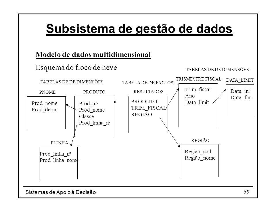 Sistemas de Apoio à Decisão 65 Modelo de dados multidimensional Esquema do floco de neve Subsistema de gestão de dados Prod _nº Prod_nome Classe Prod_