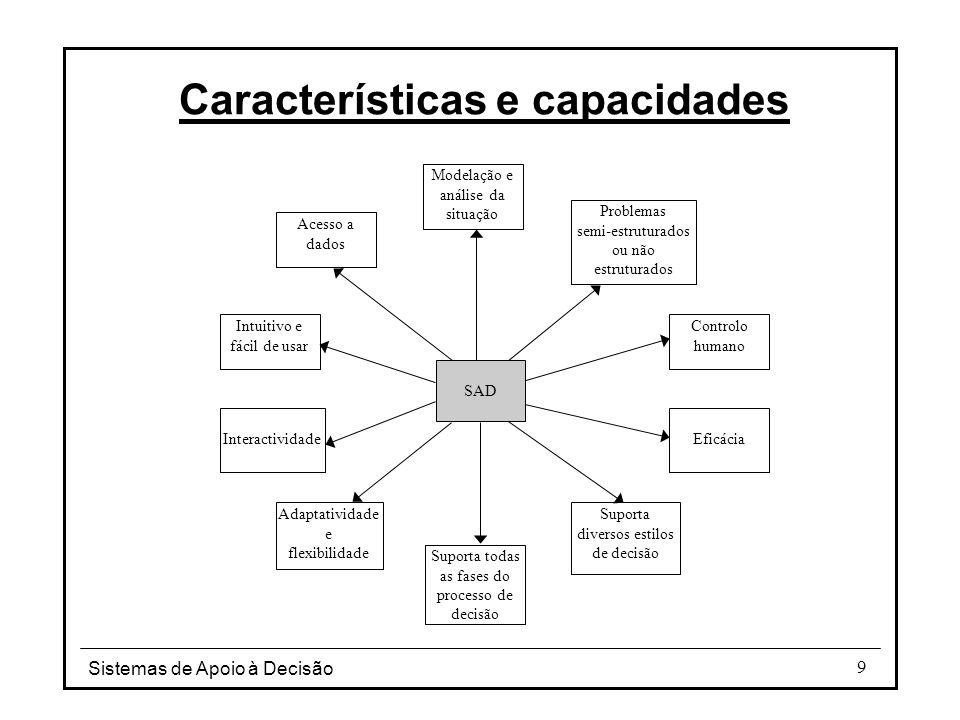 Sistemas de Apoio à Decisão 9 Características e capacidades SAD Modelação e análise da situação Problemas semi-estruturados ou não estruturados Contro