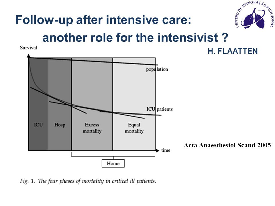 Follow-up after intensive care: another role for the intensivist .