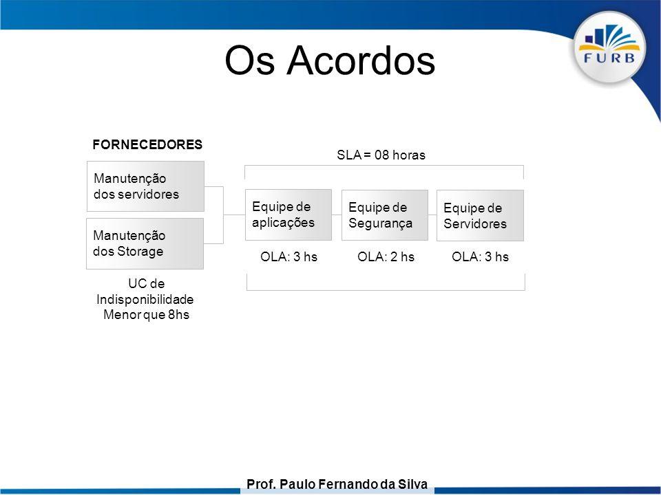 Prof. Paulo Fernando da Silva Os Acordos Serviço: Liberação de acesso a uma aplicação. Manutenção dos servidores Manutenção dos Storage FORNECEDORES U