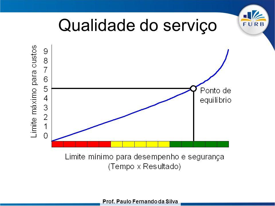 Prof. Paulo Fernando da Silva Qualidade do serviço