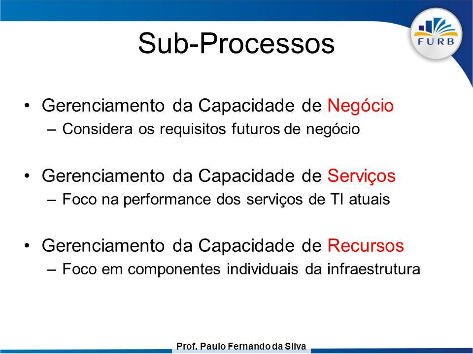 Prof. Paulo Fernando da Silva Sub-Processos Gerenciamento da Capacidade de Negócio –Considera os requisitos futuros de negócio Gerenciamento da Capaci