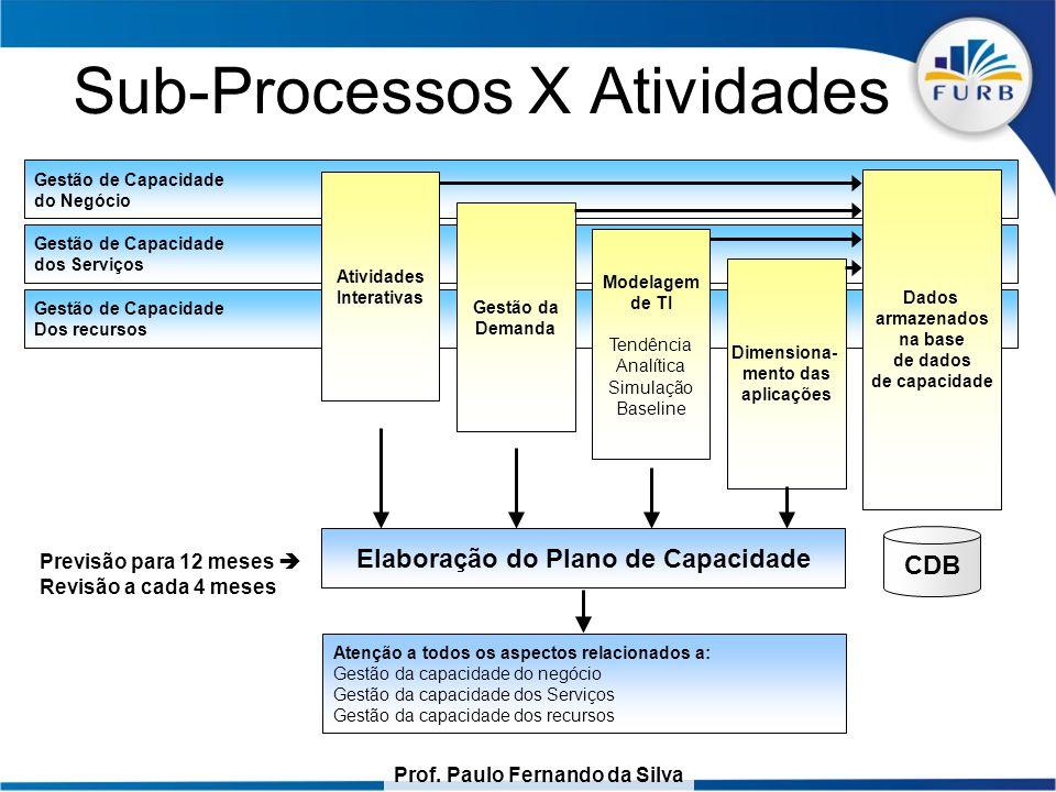 Prof. Paulo Fernando da Silva Sub-Processos X Atividades Gestão de Capacidade do Negócio Gestão de Capacidade dos Serviços Gestão de Capacidade Dos re