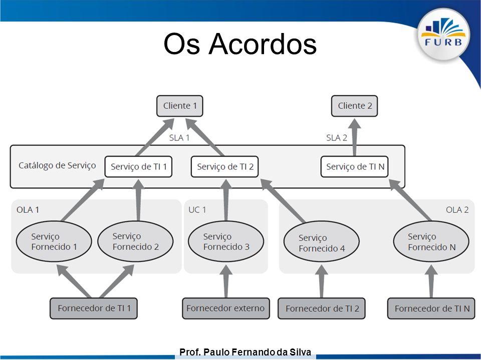 Prof.Paulo Fernando da Silva Os Acordos Serviço: Liberação de acesso a uma aplicação.
