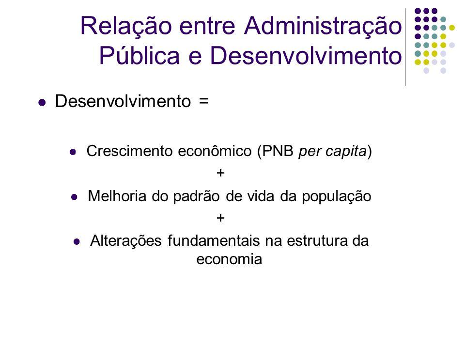 Relação entre Administração Pública e Desenvolvimento Desenvolvimento = Crescimento econômico (PNB per capita) + Melhoria do padrão de vida da população + Alterações fundamentais na estrutura da economia