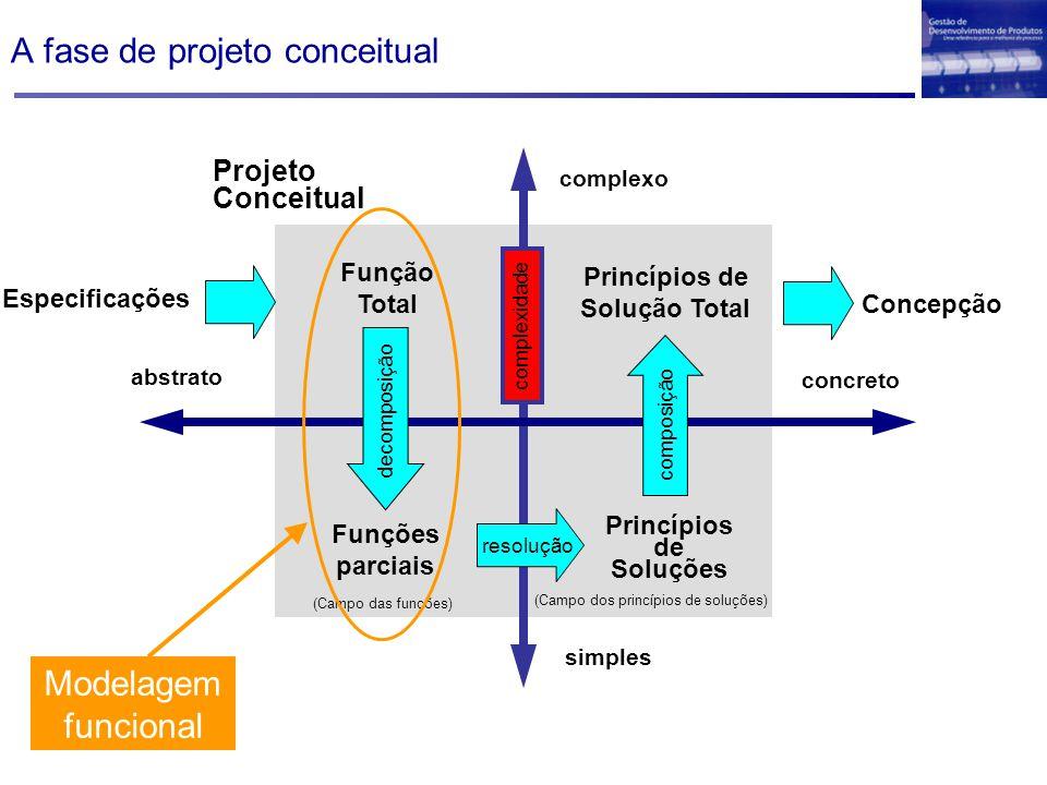 A fase de projeto conceitual Função Total Funções parciais (Campo das funções) (Campo dos princípios de soluções) Princípios de Soluções Princípios de