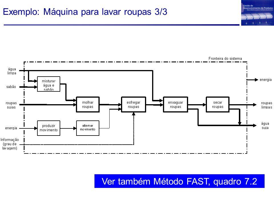 Exemplo: Máquina para lavar roupas 3/3 Ver também Método FAST, quadro 7.2