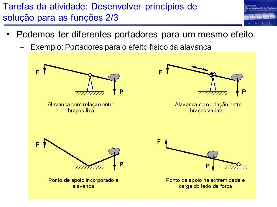 Tarefas da atividade: Desenvolver princípios de solução para as funções 2/3 Podemos ter diferentes portadores para um mesmo efeito. – Exemplo: Portado