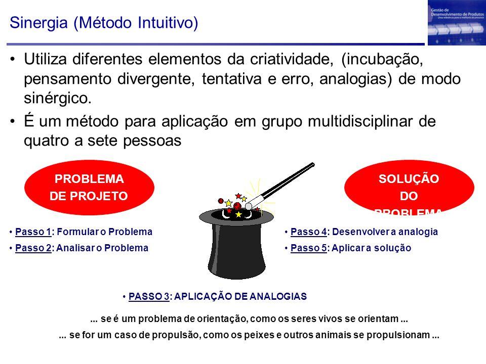 Sinergia (Método Intuitivo) Passo 1: Formular o Problema Passo 2: Analisar o Problema SOLUÇÃO DO PROBLEMA PASSO 3: APLICAÇÃO DE ANALOGIAS... se é um p