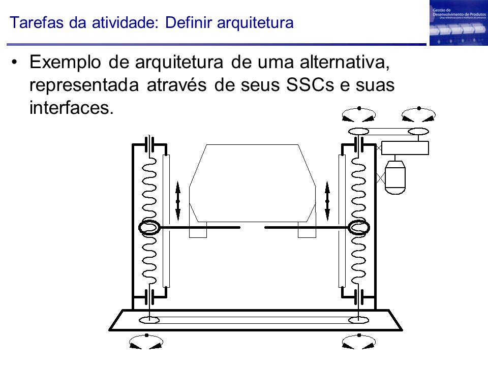 Tarefas da atividade: Definir arquitetura Exemplo de arquitetura de uma alternativa, representada através de seus SSCs e suas interfaces.