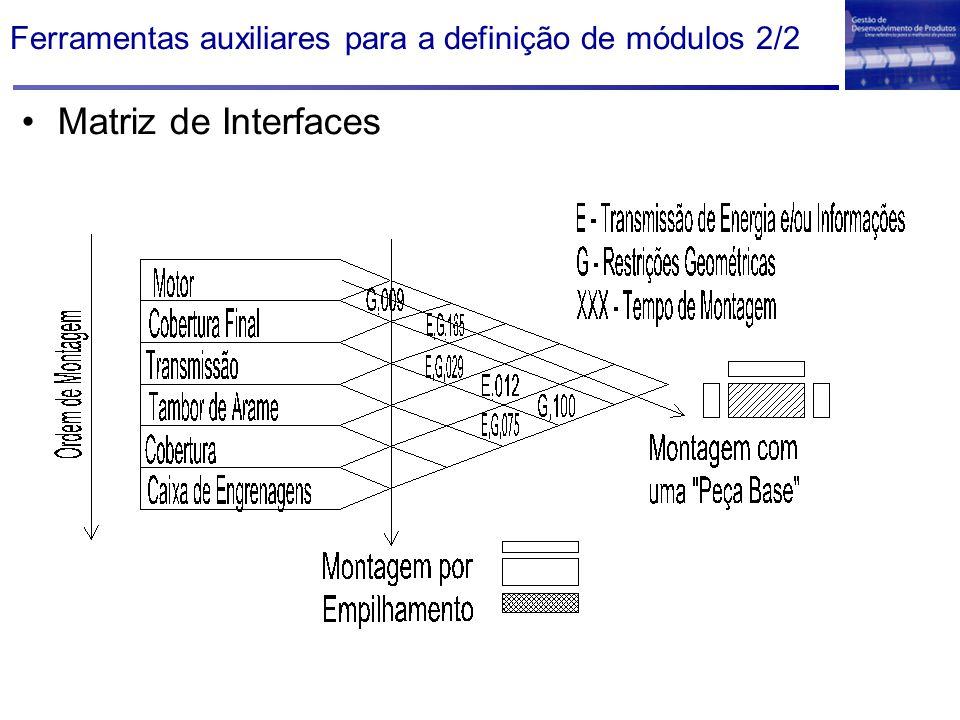 Ferramentas auxiliares para a definição de módulos 2/2 Matriz de Interfaces
